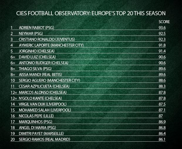 114492-قائمة-أفضل-20-لاعب-في-أوروبا