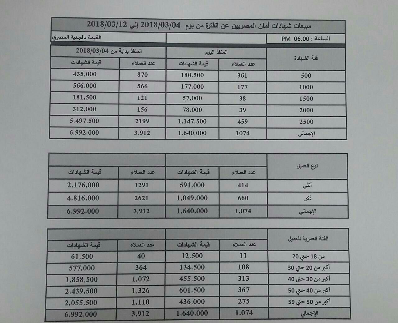 عدد شهادات أمان المباعه في بنك مصر