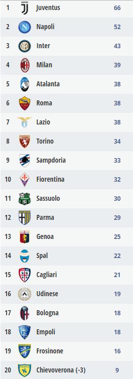 56406-ترتيب-الدوري-الإيطالي
