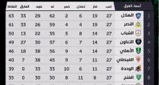 ترتيب الدوري السعودي