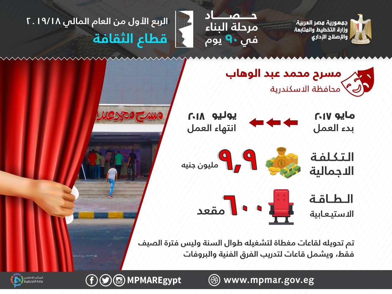 مشروعات الثقافة التي نفذتها وزارة التخطيط
