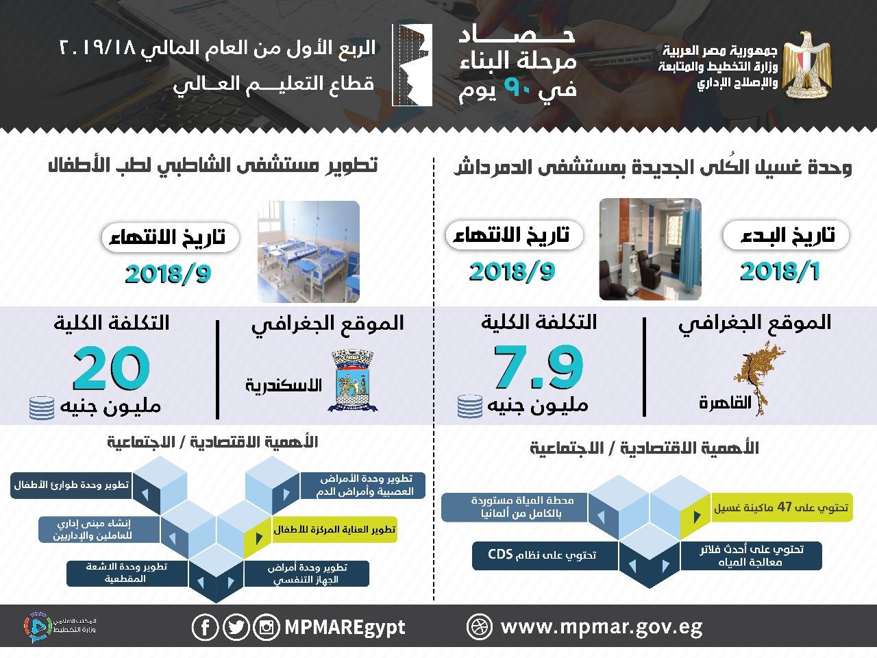 مشروعات الصحة التي نفذتها وزارة التخطيط