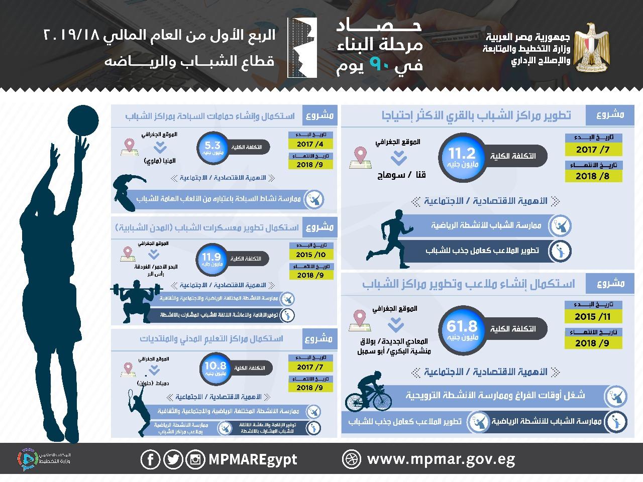 مشروعات الشباب والرياضة التي نفذتها وزارة التخطيط
