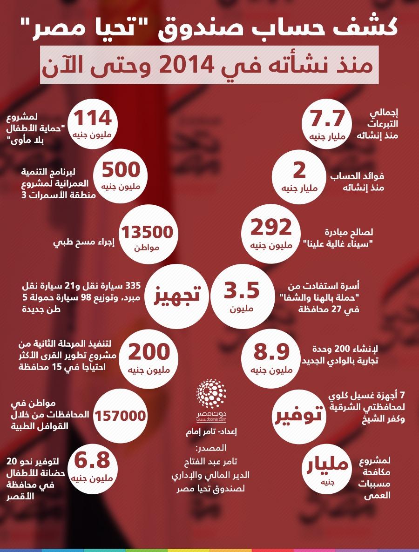 كشف حساب صندوق تحيا مصر