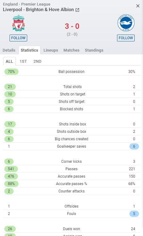 إحصائيات المباراة حتى الآن