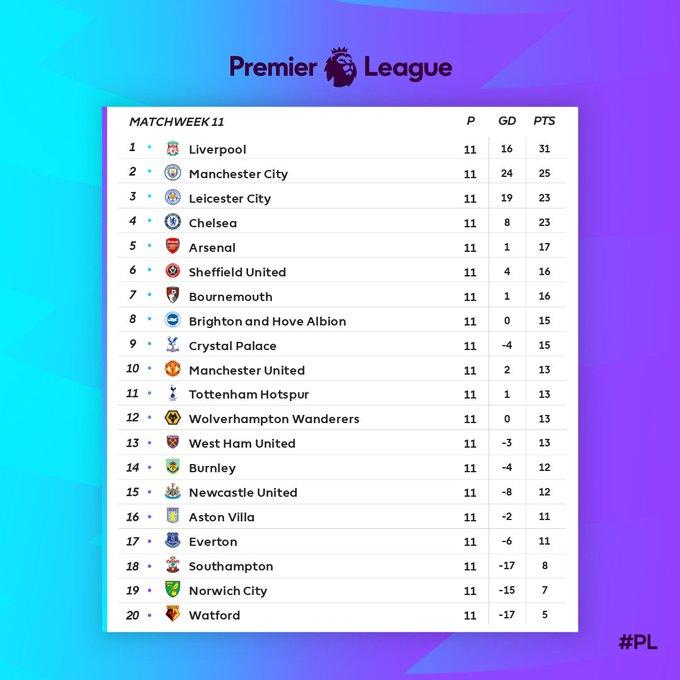 جدول ترتيب الدوري الإنجليزي