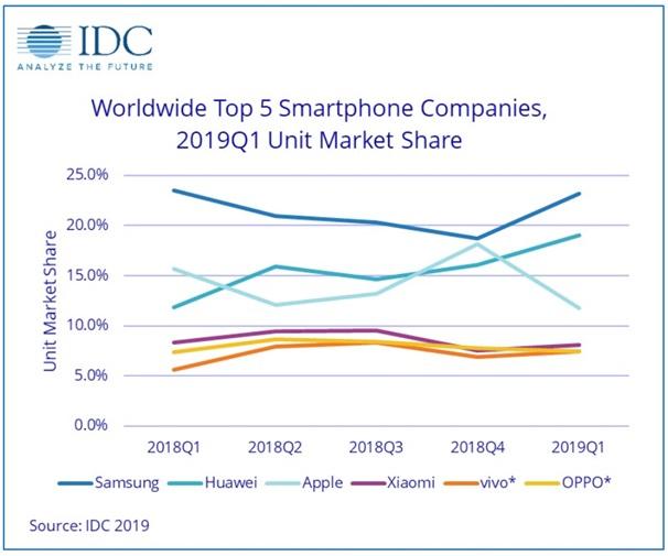 تقرير IDC لمبيعات الهواتف الذكية