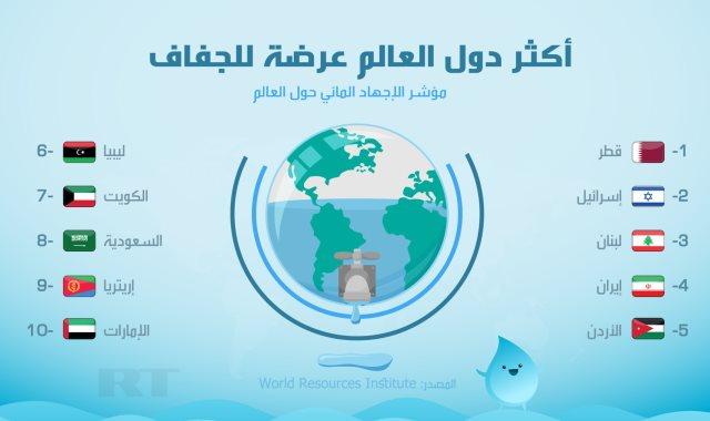مؤشر الإجهاد المائي العالمي