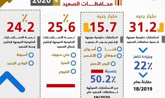 الاستثمارات الحكومية في سيناء والصعيد