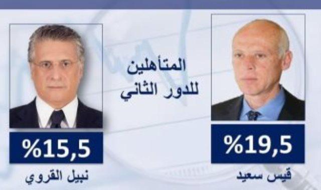 قيس سعيد المرشح للانتخابات الرئاسية التونسية