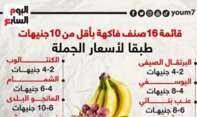 قائمة 16 صنف فاكهة بأقل من 10 جنيهات طبقا لأسعار الجملة