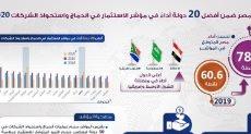 مصر ضمن أفضل 20 دولة أداءا فى مؤشر الاستثمار