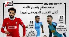 قائمة أغلى 10 لاعبين عرب فى أوروبا