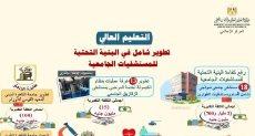 جراف وزارة التعليم العالى